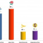United Kingdom General Election: 8 Nov 2013 poll