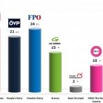 Austrian Legislative Election: 14 Dec 2013 poll