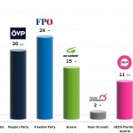 Austrian Legislative Election: 21 Dec 2013 poll