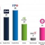 Austrian Legislative Election: 12 Dec 2013 poll
