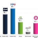 Austrian Legislative Election: 22 Dec 2013 poll
