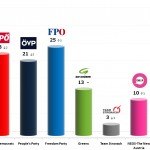 Austrian Legislative Election: 6 Dec 2013 poll