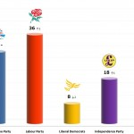 United Kingdom General Election: 15 Dec 2013 poll (ComRes)