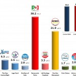 Italian General Election (Chamber of Deputies): 13 Dec 2013 poll (Datamedia)