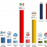 Italian General Election (Chamber of Deputies): 20 Dec 2013 poll (Datamedia)