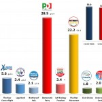 Italian General Election (Chamber of Deputies): 6 Dec 2013 poll (Datamedia)