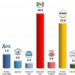 Italian General Election (Chamber of Deputies): 10 Dec 2013 poll