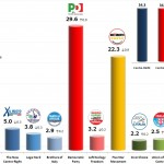 Italian General Election (Chamber of Deputies): 12 Dec 2013 poll