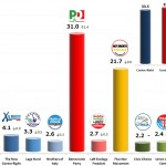 Italian General Election (Chamber of Deputies): 17 Dec 2013 poll