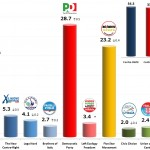 Italian General Election (Chamber of Deputies): 3 Dec 2013 poll