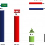 Australian Federal Election: 3 Dec 2013 poll