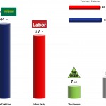 Australian Federal Election: 17 Dec 2013 poll