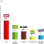 German Federal Election: 11 Dec 2013 poll