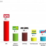 German Federal Election: 17 Dec 2013 poll (Forsa)