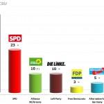 German Federal Election: 4 Dec 2013 poll
