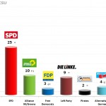 German Federal Election: 10 Dec 2013 poll