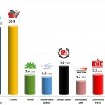 Greek Parliamentary Election: 2 Dec 2013 poll