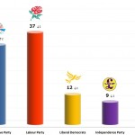 United Kingdom General Election: 9 Dec 2013 poll