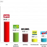 German Federal Election: 3 Dec 2013 poll