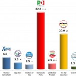 Italian General Election (Chamber of Deputies): 21 Dec 2013 poll