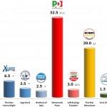 Italian General Election (Chamber of Deputies): 21 Dec 2013 poll