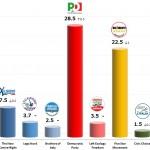 Italian General Election (Chamber of Deputies): 5 Dec 2013 poll