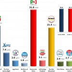 Italian General Election (Chamber of Deputies): 10 Dec 2013 poll (Ipsos)