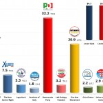 Italian General Election (Chamber of Deputies): 18 Dec 2013 poll