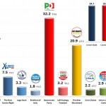 Italian General Election (Chamber of Deputies): 18 Dec 2013 poll