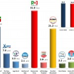 Italian General Election (Chamber of Deputies): 4 Dec 2013 poll