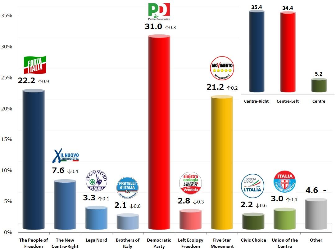 Ipsos 4 Dec 2013