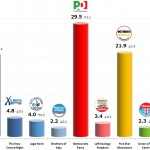 Italian General Election (Chamber of Deputies): 13 Dec 2013 poll