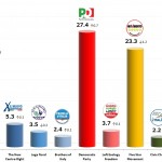 Italian General Election (Chamber of Deputies): 6 Dec 2013 poll (Ixè)