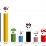 Greek Parliamentary Election: 1 Dec 2013 poll