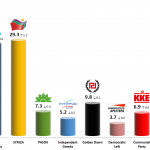 Greek Parliamentary Election: 29 Dec 2013 poll