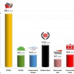 Greek Parliamentary Election: 16 Dec 2013 poll