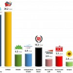 Greek Parliamentary Election: 13 Dec 2013 poll
