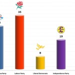 United Kingdom General Election: 1 Dec 2013 poll