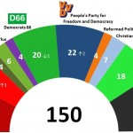 Dutch General Election: 22 Dec 2013 poll