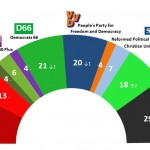 Dutch General Election: 8 Dec 2013 poll