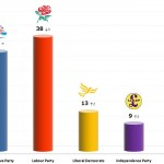 United Kingdom General Election: 13 Dec 2013 poll (Populus)