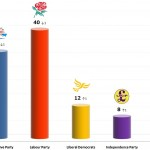 United Kingdom General Election: 20 Dec 2013 poll (Populus)