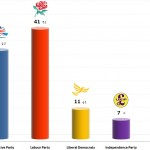 United Kingdom General Election: 9 Dec 2013 poll (Populus)