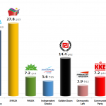 Greek Parliamentary Election: 21 Dec 2013 poll