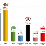Greek Parliamentary Election: 6 Dec 2013 poll