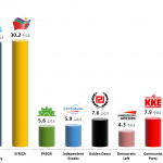 Greek Parliamentary Election: 22 Dec 2013 poll