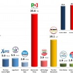 Italian General Election (Chamber of Deputies): 17 Dec 2013 poll (SWG)