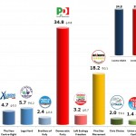 Italian General Election (Chamber of Deputies): 20 Dec 2013 poll (SWG)