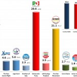 Italian General Election (Chamber of Deputies): 6 Dec 2013 poll (SWG)