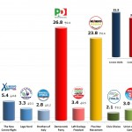 Italian General Election (Chamber of Deputies): 7 Dec 2013 poll
